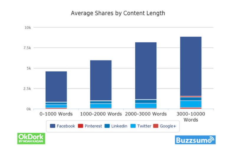 1 way to get more traffic to your new blog is to write long-form content