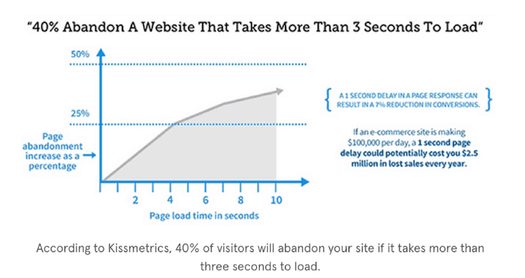 Faster site loading can get more traffic to your blog